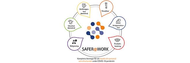 Kompletta lösningar för att skydda din personal och dina kunder under COVID-19 pandemin