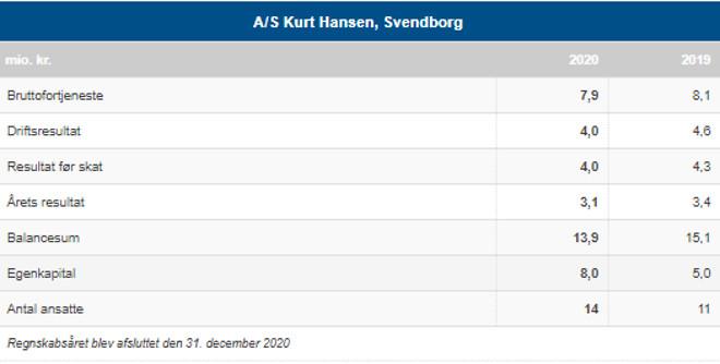Endnu et godt år hos A/S Kurt Hansen