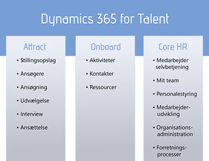 Overblik over funktioner i Dynamics 365 for Talent.