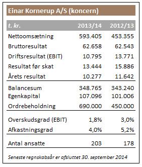 Vækstplan sætter skub i Einar Kornerup A/S - Building Supply DK