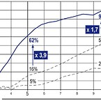 Udskildningsgrad som funktion af partikelstørrelse ved 3 forskellige filtertyper  (VDI2052).