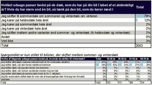 7ac630426cd De 18 til 35-årige er sløvest til at få sat vinterdæk på bilen, viser en  opgørelse, som Mercedes-Benz i Danmark har lavet.