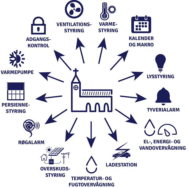 EnergySystem åbner op for utallige muligheder til styringen over stor afstand.