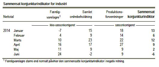 Kilde. Danmarks Statistik