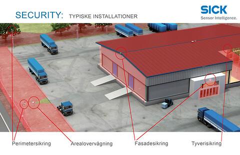 Specialdesignet laserscanner til sikring af bygninger - Security: Typiske installationer