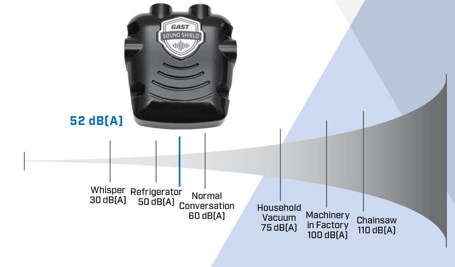 Ny pumpeteknologi reducerer støjniveau med op til 25%
