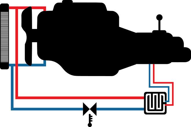 Illustration af systemopbygning.Termostaten (8620 48775 eller 8620 48780) er placeret på tilløbsslangen til varmeveksleren