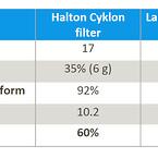 Fedtafgivelse fra stegeplade og tilhørende filtreringsgrader for forskellige typer af filtre.