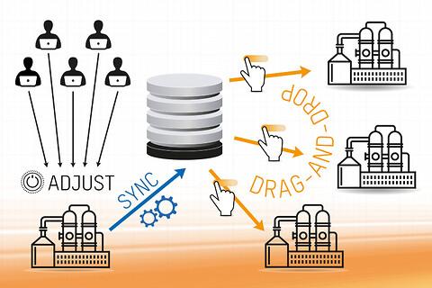 Praktisk online parameterstyring til processtyringsteknologi