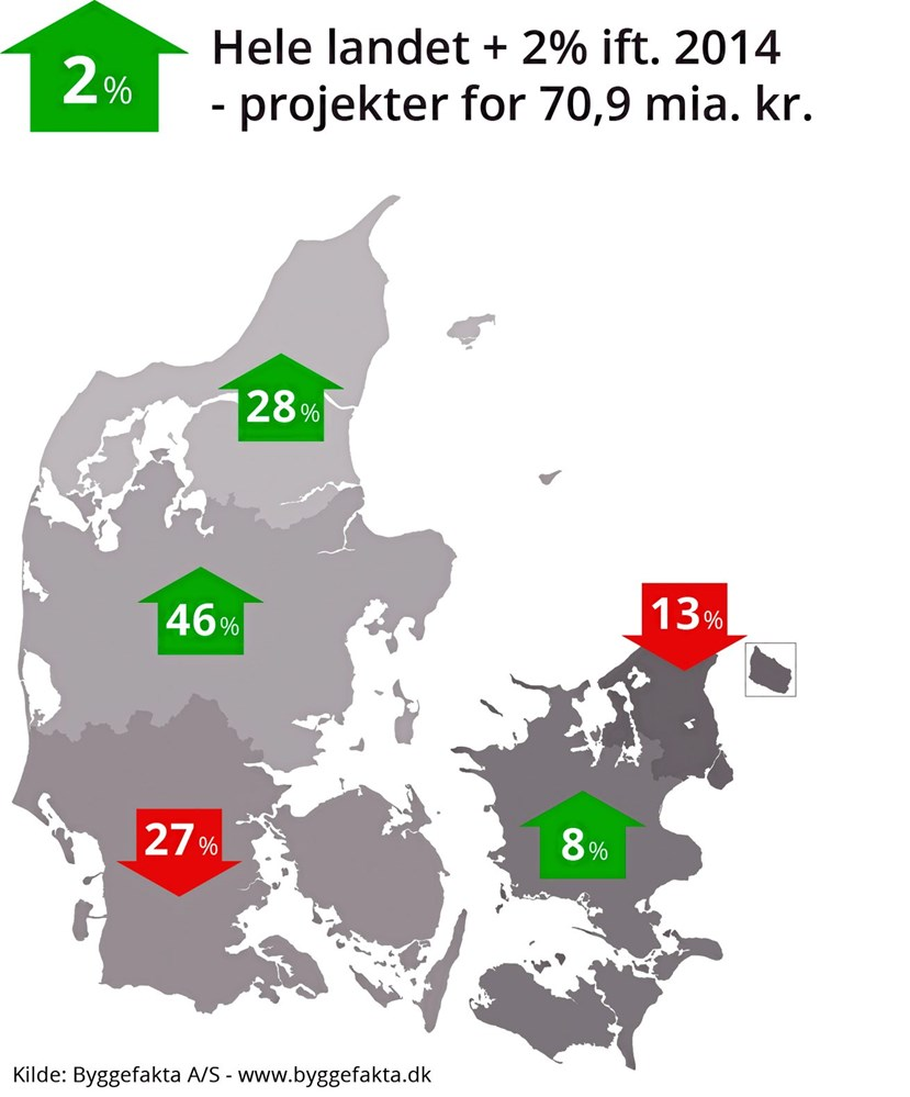 Byggeriet I Region Midtjylland Boomer Mester Tidende