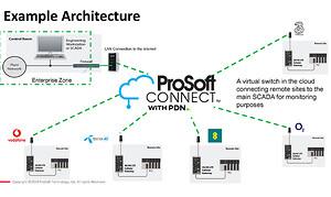 ProSoft PDN netvärk till remote access