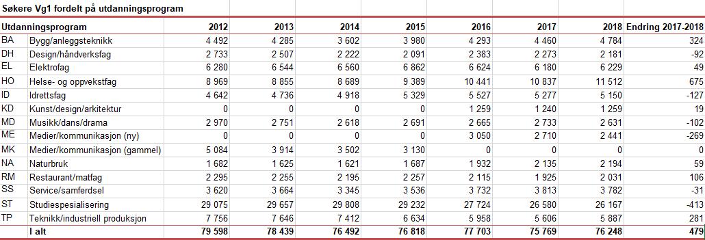 Tall fra UDIR viser at bygg og anlegg stiller med sterk økning i antall søkere på VG1-nivå.