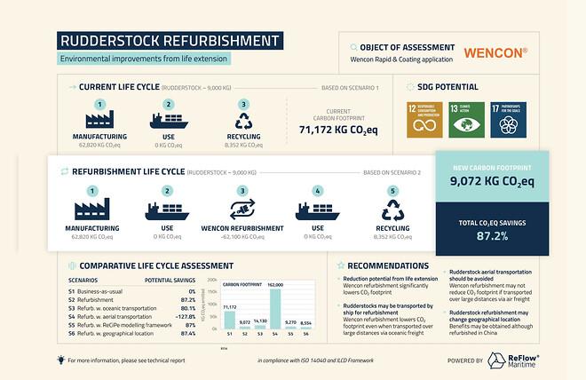 CO2 besparelse ved reparation i stedet for udskift med nyt