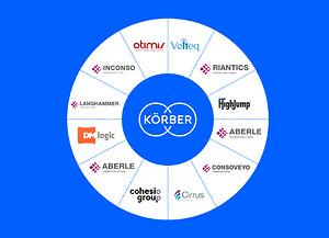 Aberle, Aberle Software, Cirrus Logistics, Cohesio Group, Consoveyo, DMLogic, HighJump, Inconso, Otimis, Langhammer, Riantics og Voiteq forenes under brandet Körber