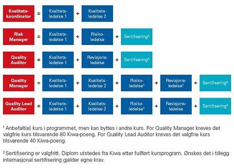 Kvalitetslederskolen - Ønsker du å lære prinsippene for kvalitetsledelse, kravene iht. ISO 9001:2015 og hvordan du bygger et effektivt kvalitetssystem? Kiwa tilbyr en rekke innen kvalitetsledelse og risikoledelse som kan føre til ulike internasjonale og personlige sertifiseringer: Quality Auditor, Quality Manager, Quality Lead Auditor og Risk Manager.