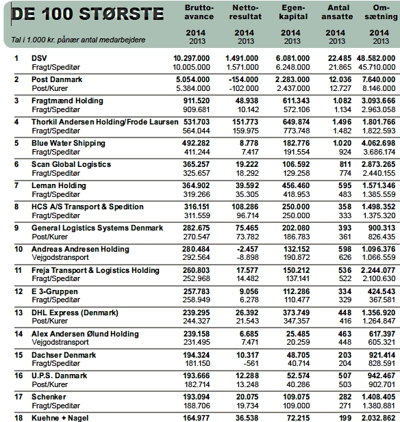 10 største virksomheder i esbjerg