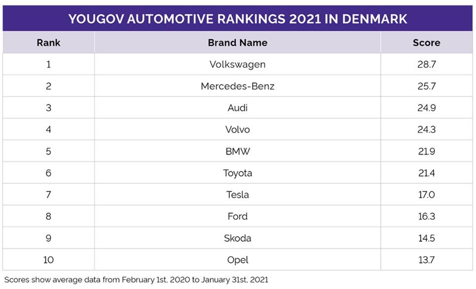 De stærkeste 10 bilmærker i følge analysehuset YouGov.