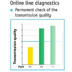 PROmesh P10 Cable diagnostic