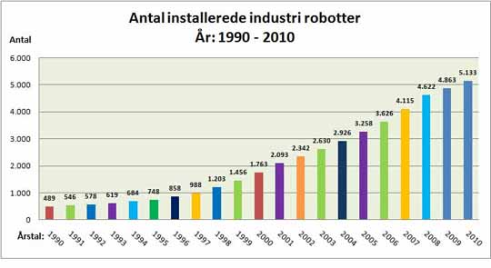 Kilder: DIRA/Teknologisk Instituts Center for Robotteknologi/IFR