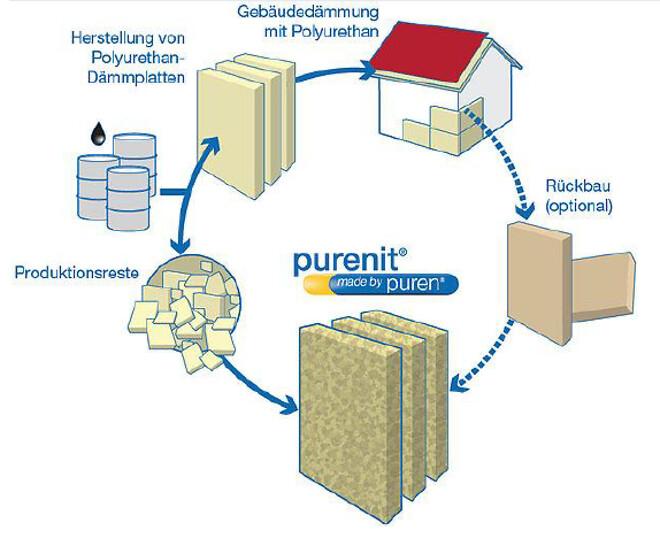 PUR/PIR PURENIT® – Hård skum til industrielle krav.