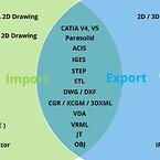 Import export cad formats