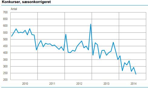 Antallet af konkurser i dansk erhvervsliv. Kilde: Danmarks Statistik.