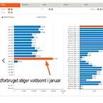 Se energiforbruget på års-måneds- dags- og timebasis. Overblik over energiforbruget og visuel datavisning viser tydeligt, når der er uregelmæssigheder