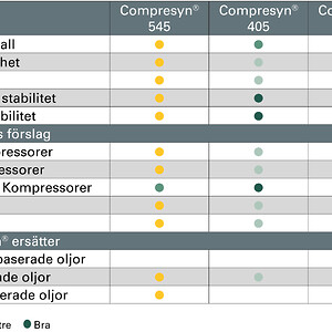 JAX Compresyn® Översiktstabell