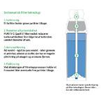 Purity C Quell ST filterteknologi
