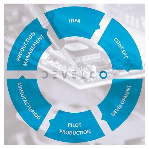 Én fast projektleder til teknologiske udviklingsprojekter hos Develco - Produktudvikling, Udviklingsprojekt, Projektmodel, Projektleder, Develco, Udviklingspartner, Teknologi