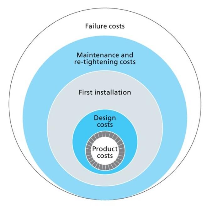 Det viktiga är att det sammanlagda priset är så lågt som möjligt. Med Nord-Locks produkter får du säkerhet mot plötsliga driftstopp.