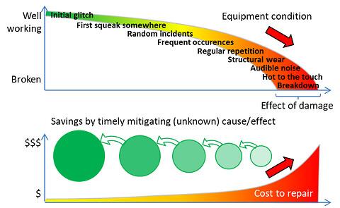 Prædiktiv vedligeholdelse: Hvordan oversampling af data kan skabe nye forretningsmuligheder