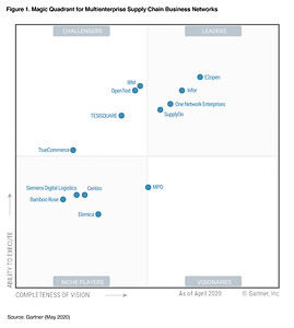 TrueCommerce udnævnt som Challenger i 2020 Gartner Magic Quadrant for Multienterprise Supply Chain Business Networks