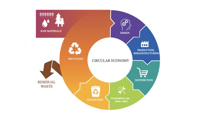 Cirkulär Ekonomi är ett metaforiskt uttryck som används flitigt i den globala hållbarhetsdiskussionen. Ordvalet ger en omedelbar illustration av jordens begränsade resurser och det akuta behovet av återanvändning och återvinning.