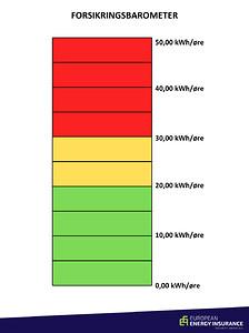 forsikringsbarometer, elpris pr kWh, historiske elpriser, beregn elpriser, sammenlign elpriser, energimarked, billig el-aftale, elaftale, el-aftale, bedste elpris, bedste el-aftale, energiaftale, elmarked, energimarked, energiforsikring