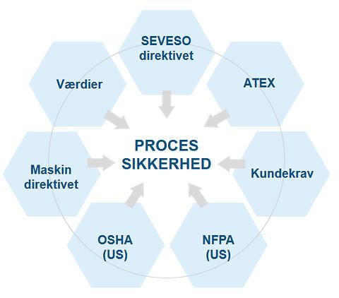 bowitek™ tilbyder løsninger inden for processsikkerhed