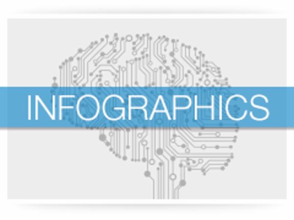 Infographics passive og aktive komponenter